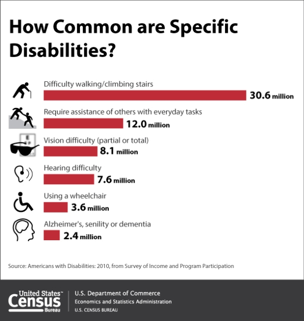 How Common are specific Disabilities?